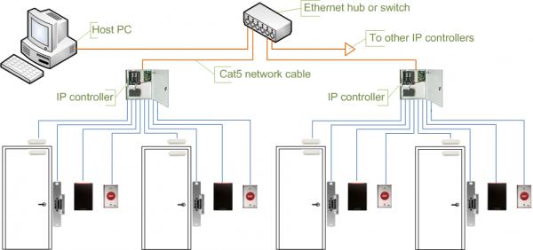 Access_control_topologies_IP_controller.png