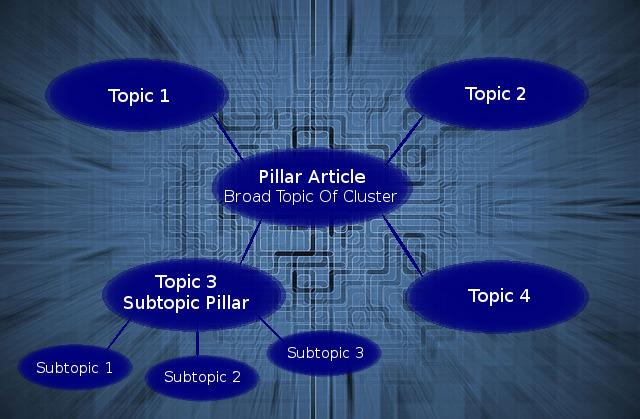 SEO-Topic Clusters.jpg